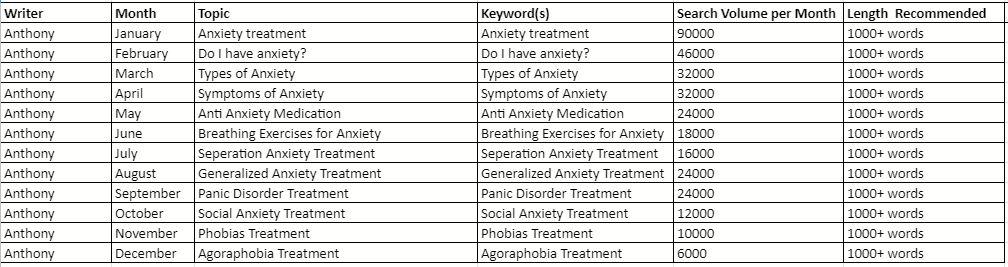 psychiatrist blog content calendar